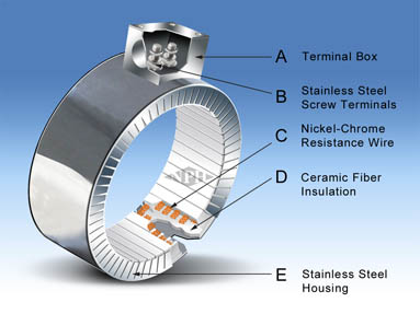 Ceramic Insulated Band Heaters-Construction-2